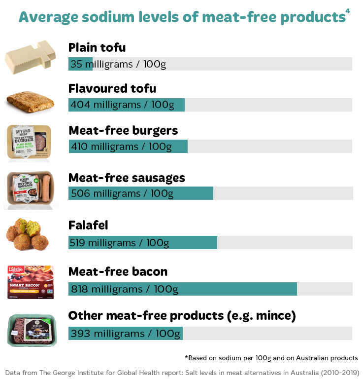 Average sodium levels in meat-free products. Flavoured tofu – 404mg/100g Plain tofu – 35mg/100g  Meat-free bacon – 818mg/100g Falafel – 519mg/100g Meat-free sausages – 506mg/100g Meat-free burgers – 410mg/100g  Other meat-free products i.e. mince – 393mg/100g