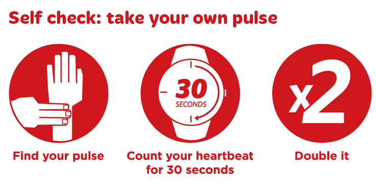 Self check: take your own pulse. 1. place three fingers over the inside of your wrist, rest the fingers at the base of your thumb. Feel your pulse under your fingers. 2. Now count each beat for 30 seconds. 3. Double the numbers of beats you counted. That's your heart rate per minute.