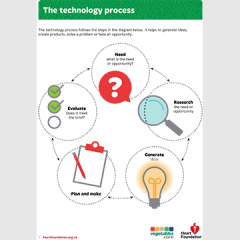 Food Technology process teaching resource