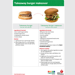 Takeaway burger teaching resource