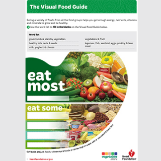 Visual food guide teaching resource