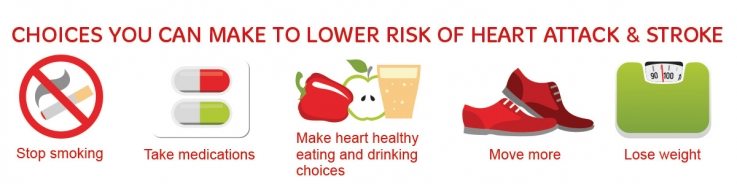 choices you can make to lower your risk of heart attack and stroke. Quit smoking, move more, eat healthily, lose weight