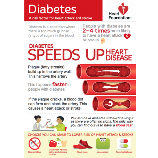 Learn more about how you can manage your diabetes